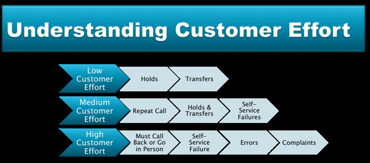 understanding customer service