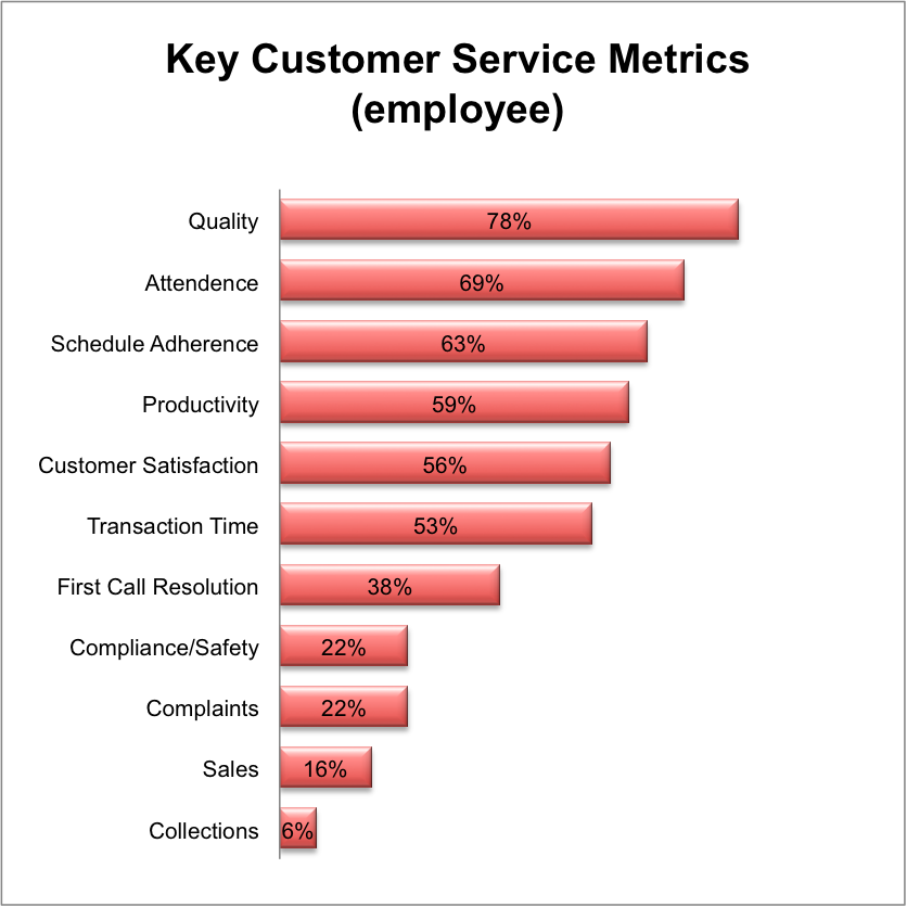 research paper on service metrics This paper is designed to outline and define the most critical operational, service performance, and efficiency-related  naqc issue paper: call center metrics:.